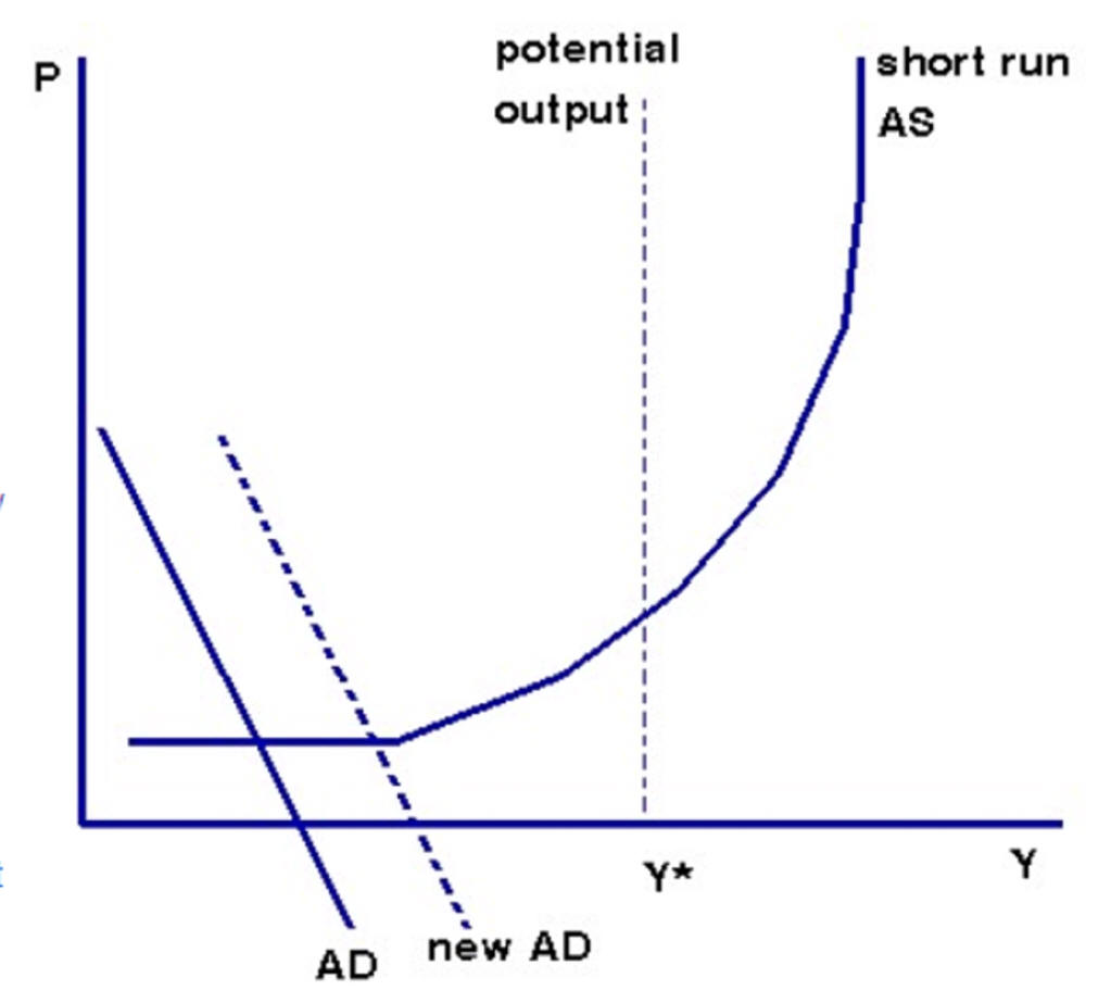 the aggregate demand and keynesian range When aggregate demand shifts along the vertical range of aggregate supply,  the goal was to have the growth rates of aggregate demand and aggregate supply in.