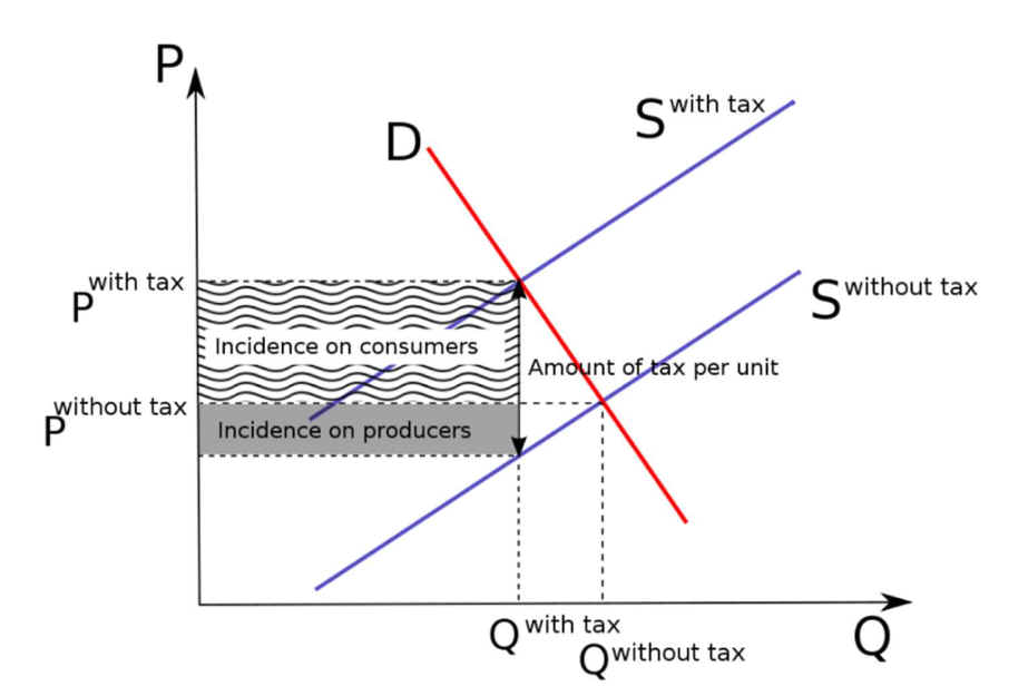 demand and supply analysis of price changes economics essay While the demand curve shifts when any demand determinant other than price changes economics: demand & supply demand forecasting | supply and demand.