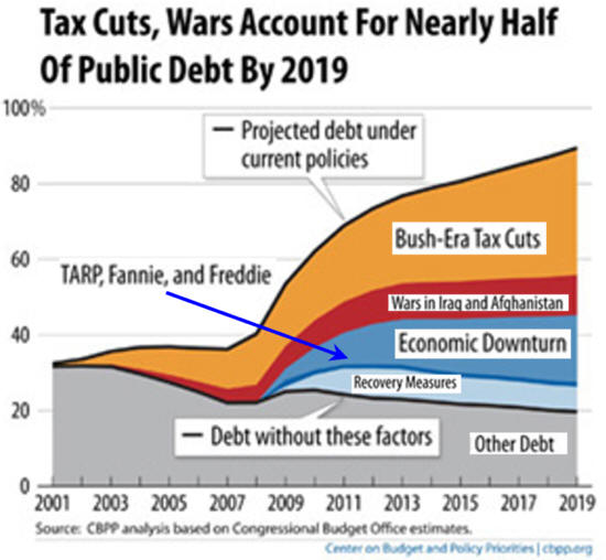 impact of tax cut policy on public debt essay Any policy that aims to blunt the impact of infrastructure investment on federal budget deficits will also blunt its impacts in spurring recovery, but infrastructure investments financed by nearly any means besides cuts to transfer spending (ie, unemployment insurance, safety net programs, and social insurance programs such as social.