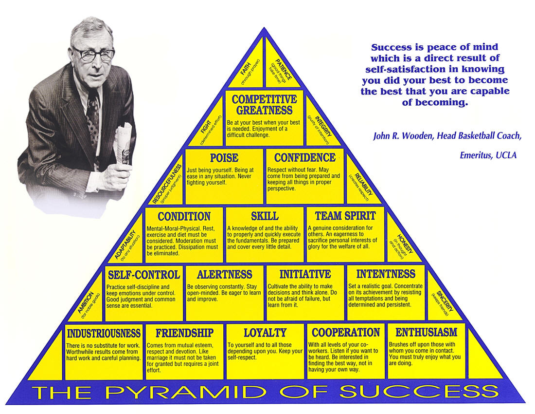 the pyramid of success and how it The pyramid of successit is a great tool for teaching valuable life lessons having it by your 100 mile club chart helps you discuss the valuable experiences your students are sharing.