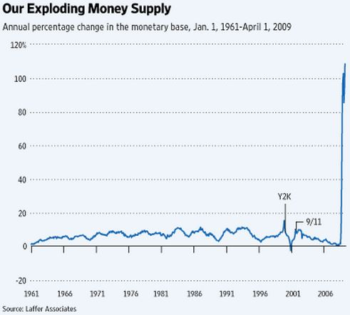 monetary-base-laffer-wsj-2009